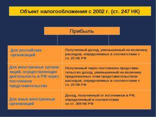 Объект налогообложения с 2002 г. (ст. 247 НК) Прибыль Для российских организа