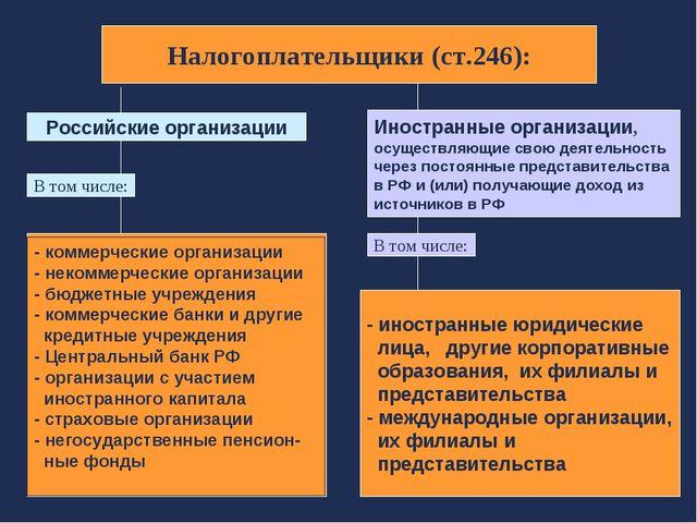 Российские организации В том числе: Иностранные организации, осуществляющие с...