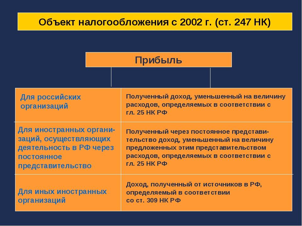 Объект налогообложения с 2002 г. (ст. 247 НК) Прибыль Для российских организа...