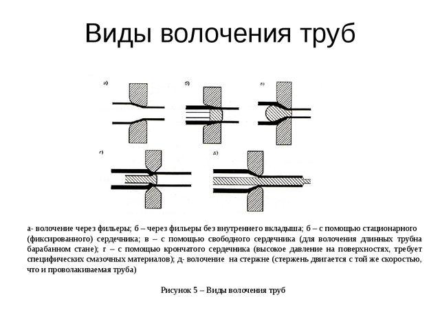 Виды волочения труб а- волочение через фильеры; б – через фильеры без внутрен...