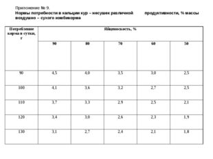 Приложение № 9. Нормы потребности в кальции кур – несушек различной продуктив