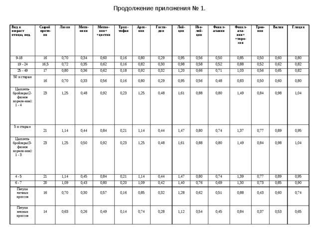 Продолжение приложения № 1. Вид и возраст птицы, нед.Сырой проте- инЛизинМ...
