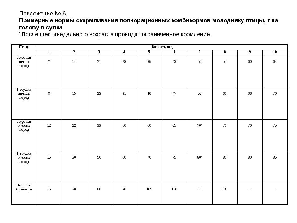 Приложение № 6. Примерные нормы скармливания полнорационных комбикормов моло...