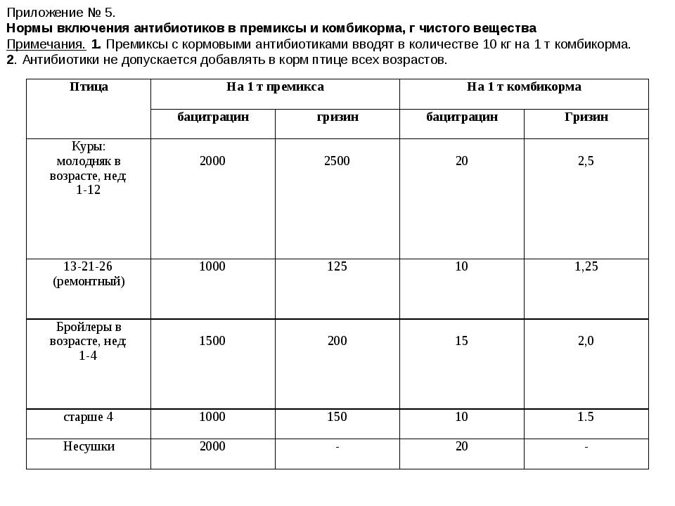 Приложение № 5. Нормы включения антибиотиков в премиксы и комбикорма, г чисто...