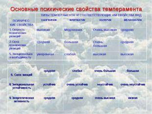 Основные психические свойства темперамента ПСИХИЧЕС- КИЕ СВОЙСТВАТИПЫ ТЕМПЕР