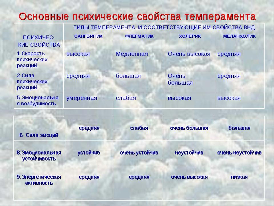 Основные психические свойства темперамента ПСИХИЧЕС- КИЕ СВОЙСТВАТИПЫ ТЕМПЕР...