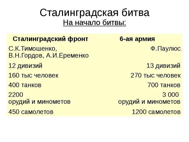 Сталинградская битва На начало битвы: Сталинградский фронт 6-ая армия С.К.Тим...