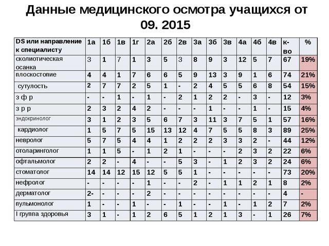 Данные медицинского осмотра учащихся от 09. 2015 DSили направление к специали...