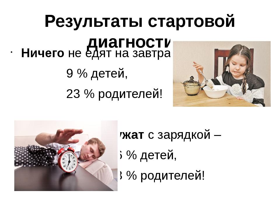 Результаты стартовой диагностики Ничего не едят на завтрак –  9 % детей,...