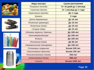 Виды мусораСроки разложения Пищевые отходыОт 10 дней до 1 месяца Газетная б