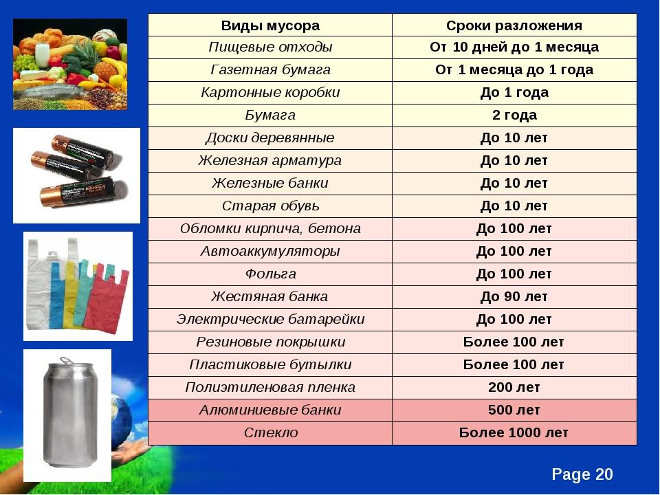 Виды мусораСроки разложения Пищевые отходыОт 10 дней до 1 месяца Газетная б...