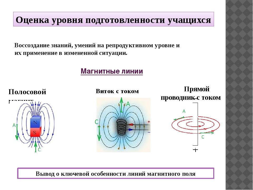 Магнитные линии Полосовой магнит Виток с током Воссоздание знаний, умений на...