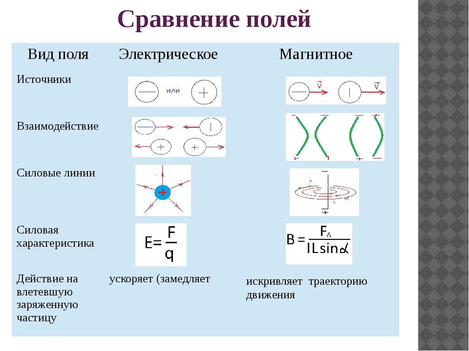 Сравнение полей искривляет траекторию движения Вид поля Электрическое Магнитн...