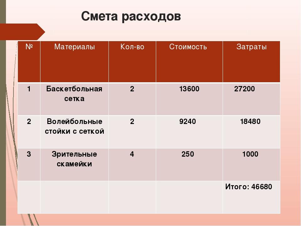 Смета расходов № Материалы Кол-во Стоимость Затраты 1 Баскетбольная сетка 2...