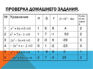 №УравнениеКоличество корней 1 1 6 8 4 2 2 1 7-1 53 2 3 2