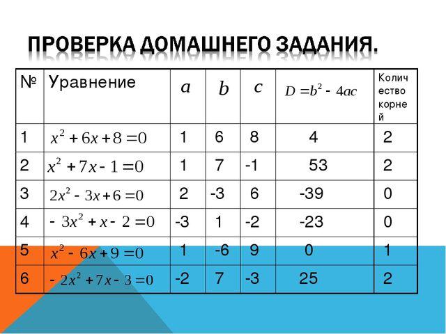№УравнениеКоличество корней 1 1 6 8 4 2 2 1 7-1 53 2 3 2...