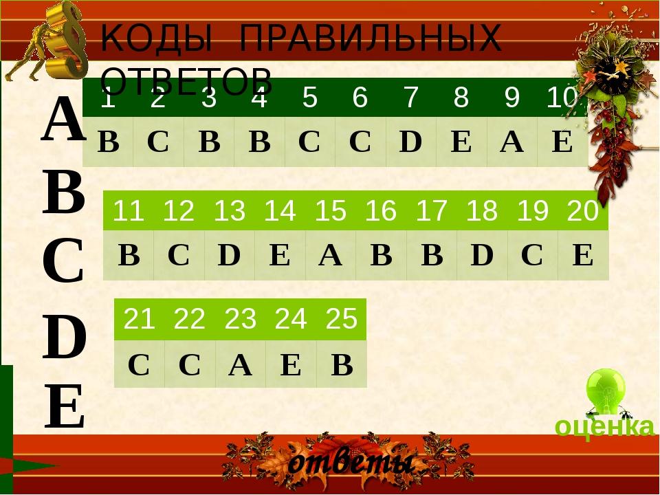ответы А В С D Е КОДЫ ПРАВИЛЬНЫХ ОТВЕТОВ оценка 11 12 13 14 15 16 17 18 19 20...