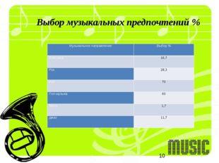 Выбор музыкальных предпочтений % Музыкальное направление Выбор % Классика 16,