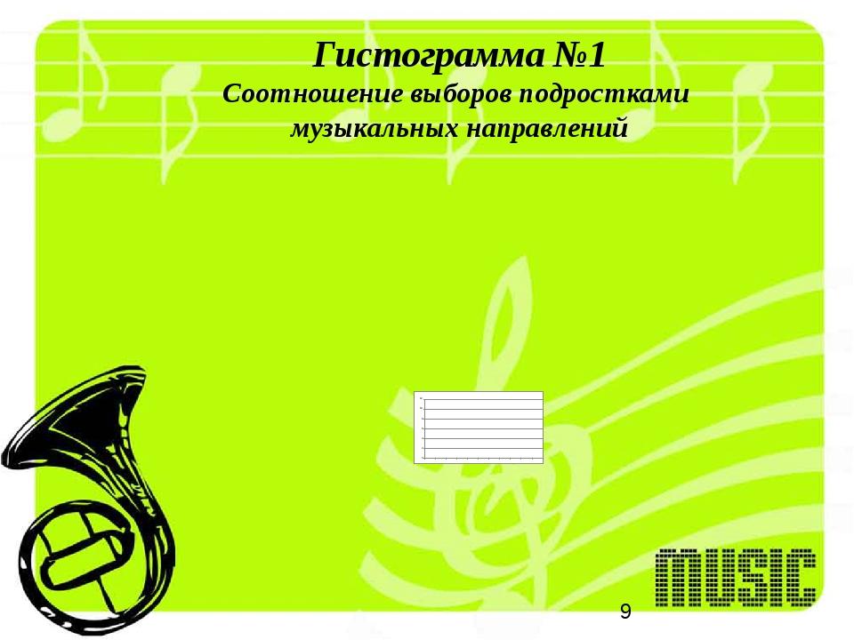 Гистограмма №1 Соотношение выборов подростками музыкальных направлений
