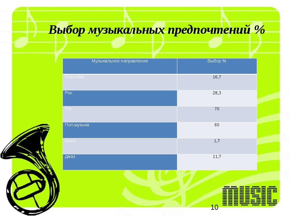 Выбор музыкальных предпочтений % Музыкальное направление Выбор % Классика 16,...