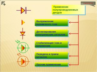 Применение полупроводниковых диодов Выпрямление переменного тока Детектирова