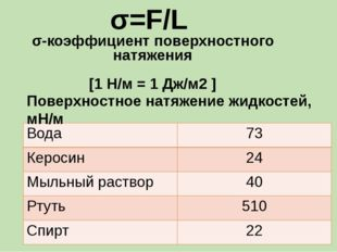 σ=F/L σ-коэффициент поверхностного натяжения [1 Н/м = 1 Дж/м2 ] Поверхностное