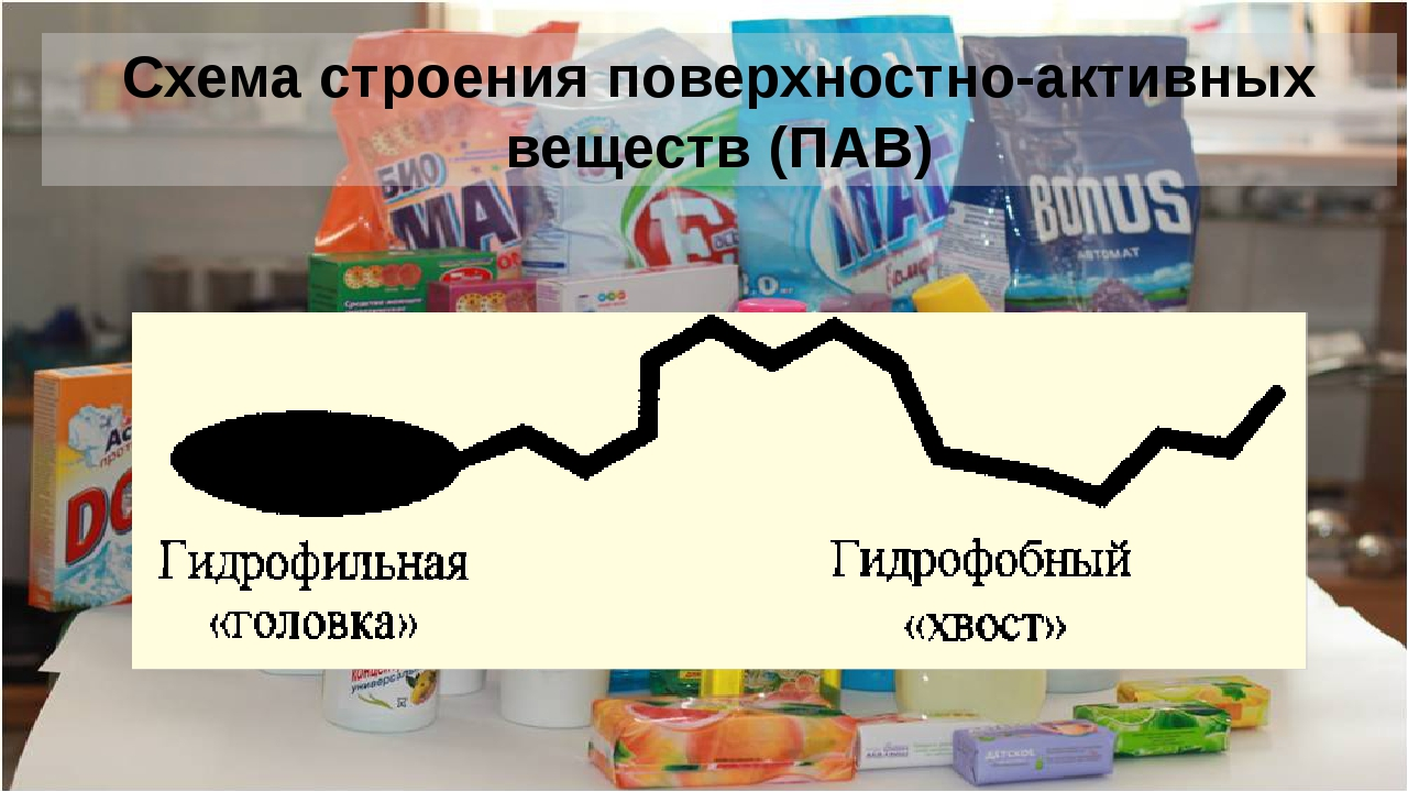 Схема строения поверхностно-активных веществ (ПАВ)