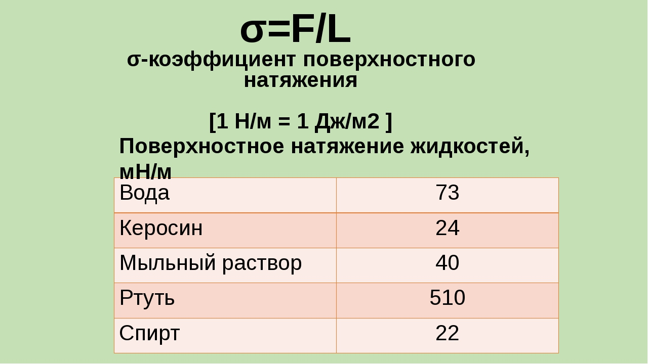 σ=F/L σ-коэффициент поверхностного натяжения [1 Н/м = 1 Дж/м2 ] Поверхностное...