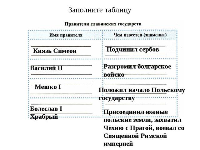 Заполните таблицу Князь Симеон Подчинил сербов Василий II Разгромил болгарско...