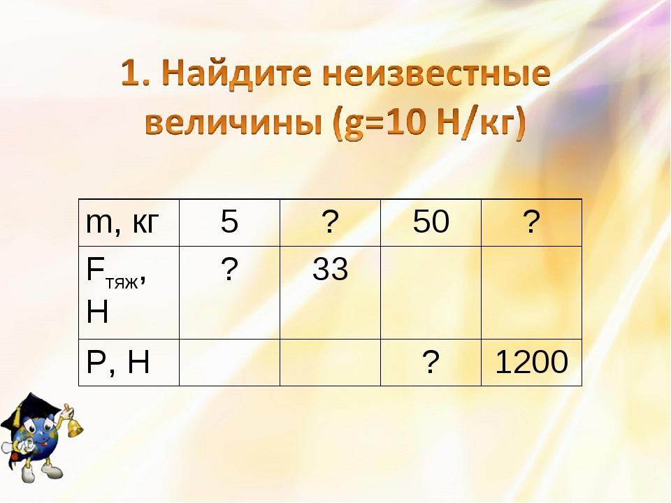 m, кг5?50? Fтяж, H?33 P, H?1200