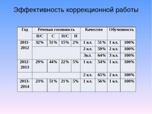 Эффективность коррекционной работы Год Речевая готовность Качество Обученност