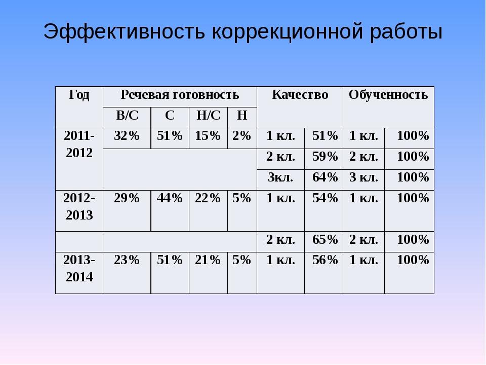 Эффективность коррекционной работы Год Речевая готовность Качество Обученност...