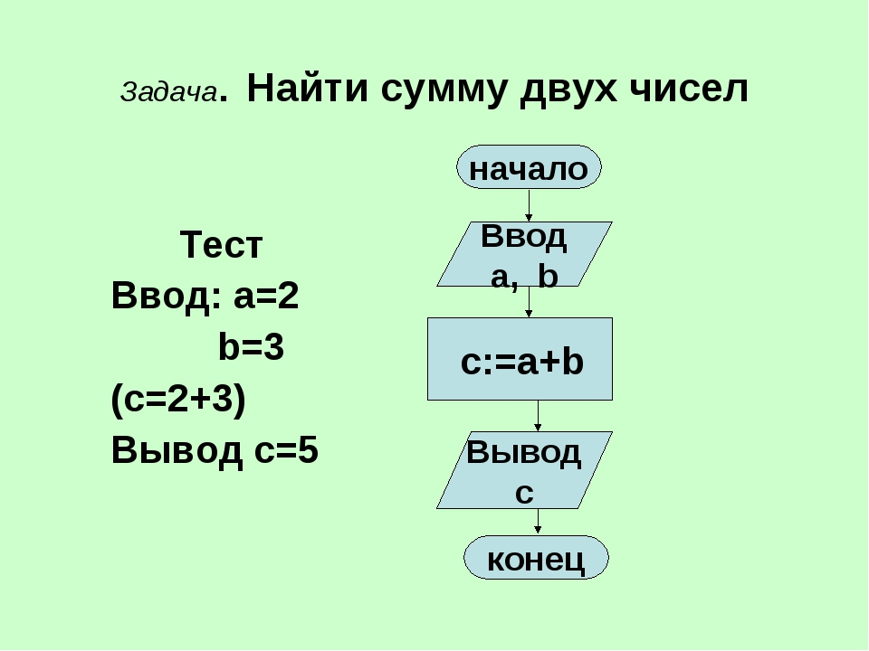 Задача. Найти сумму двух чисел Тест Ввод: a=2 b=3 (c=2+3) Вывод c=5