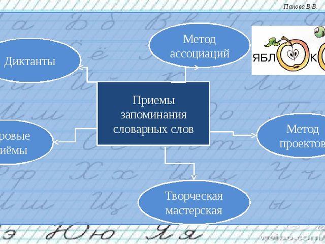 Приемы запоминания словарных слов Метод ассоциаций Метод проектов Игровые при...