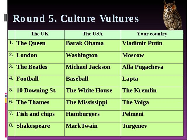 Round 5. Culture Vultures TheUK TheUSA Your country 1. The Queen BarakObama V...