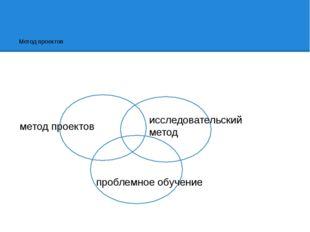 Метод проектов метод проектов исследовательский метод проблемное обучение