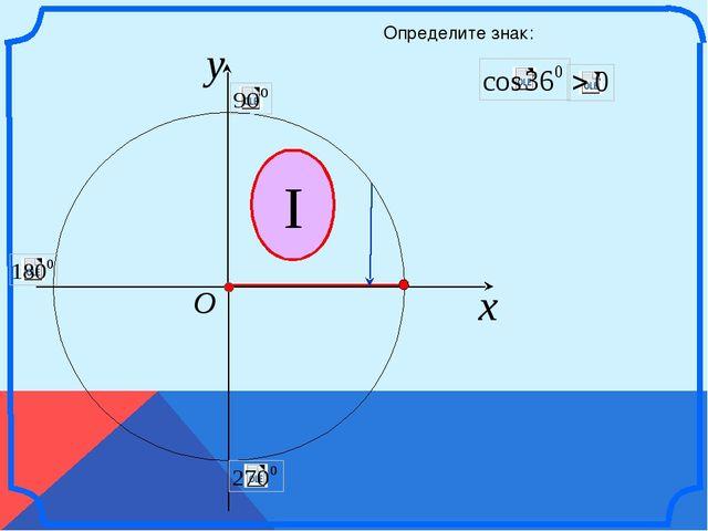 x y O I Определите знак: \