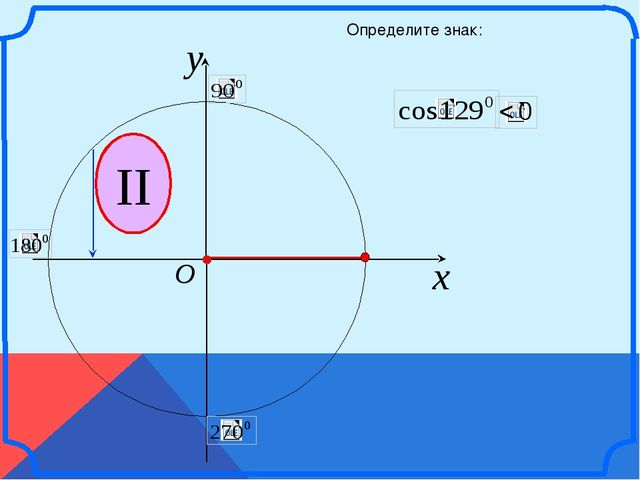 x y O II Определите знак: \
