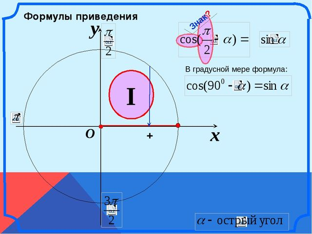 x y O I Формулы приведения + Знак? В градусной мере формула: \