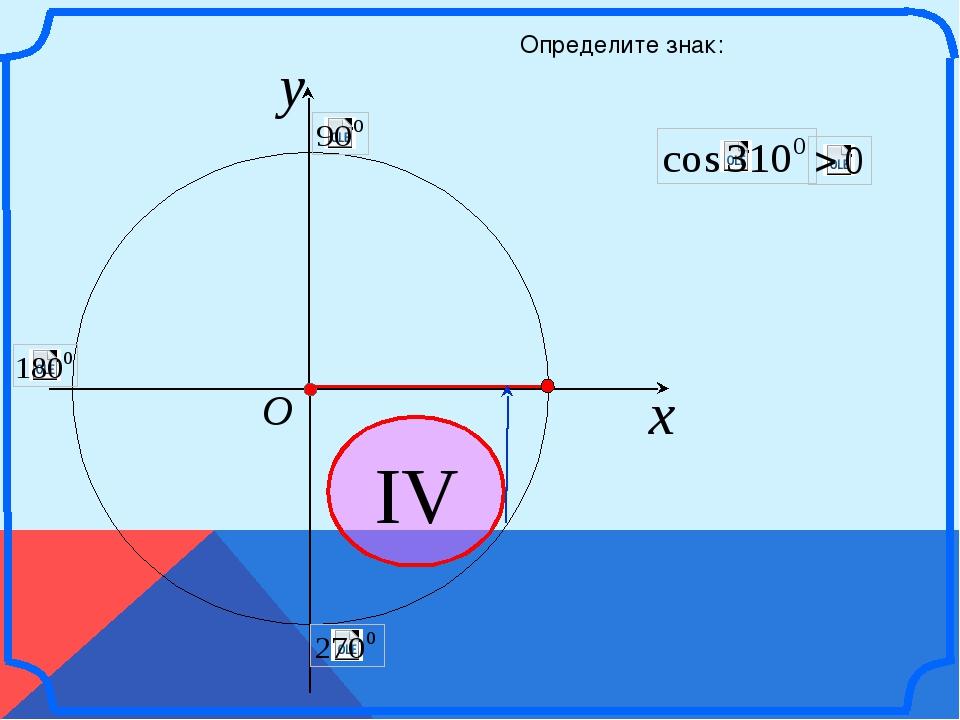 x y O IV Определите знак: \