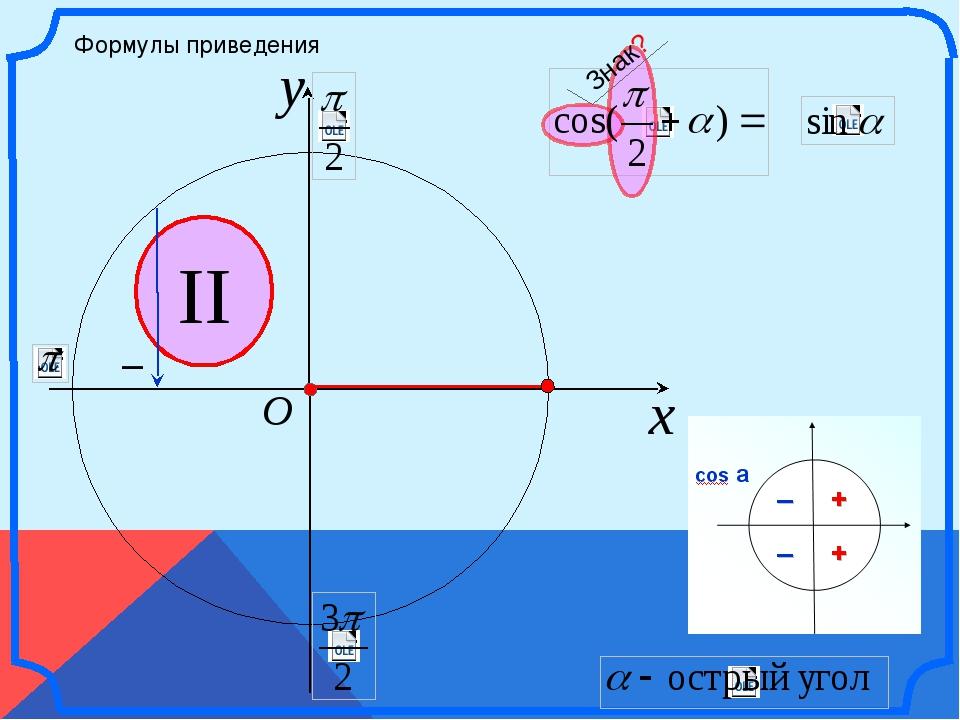 x y O II Формулы приведения – Знак? \
