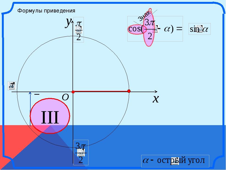 x y O III Формулы приведения – Знак? \