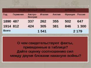 О чем свидетельствуют факты, приведенные в таблице? Дайте оценку соотношению