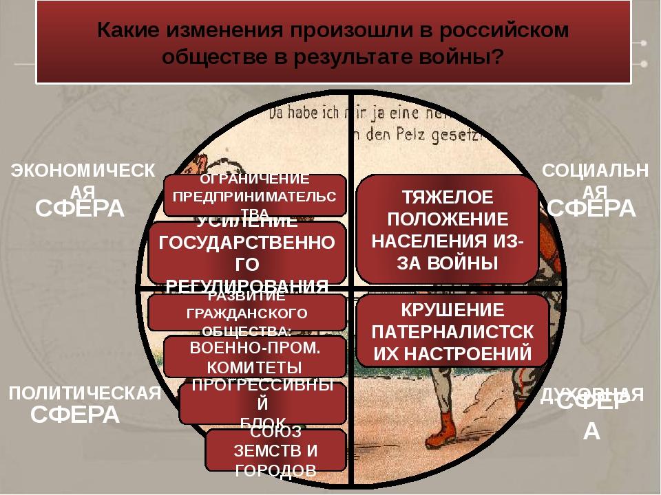 Какие изменения произошли в российском обществе в результате войны? ЭКОНОМИЧЕ...