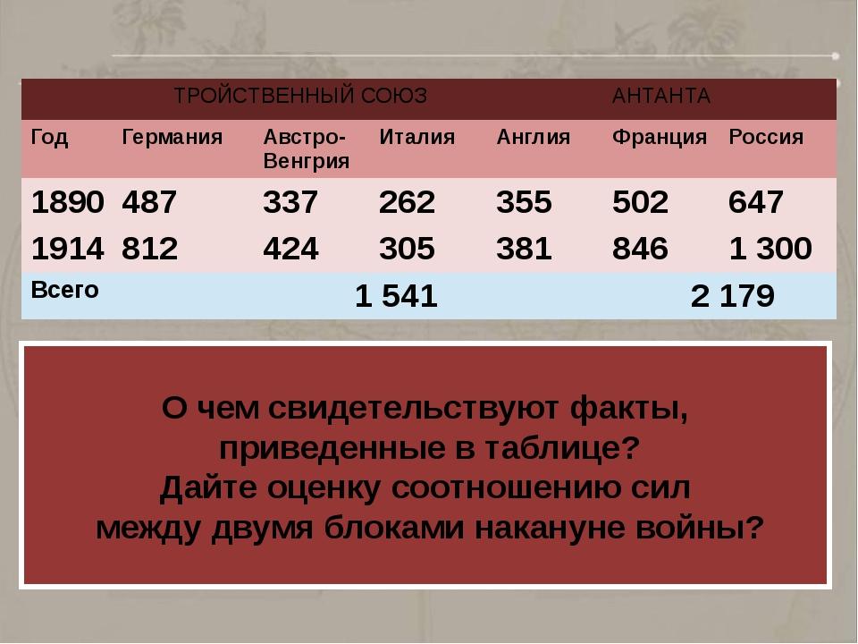 О чем свидетельствуют факты, приведенные в таблице? Дайте оценку соотношению...