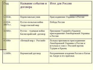 ГодНазвание события и договораИтог для России 1.1654г.Переяславская унияП