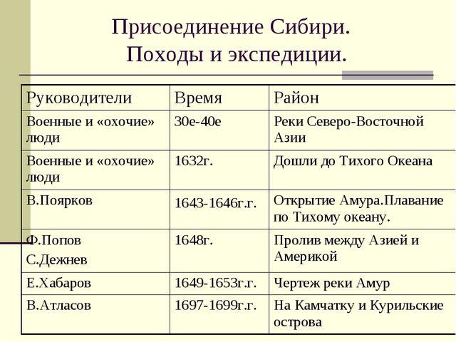 Присоединение Сибири. Походы и экспедиции. РуководителиВремяРайон Военные и...