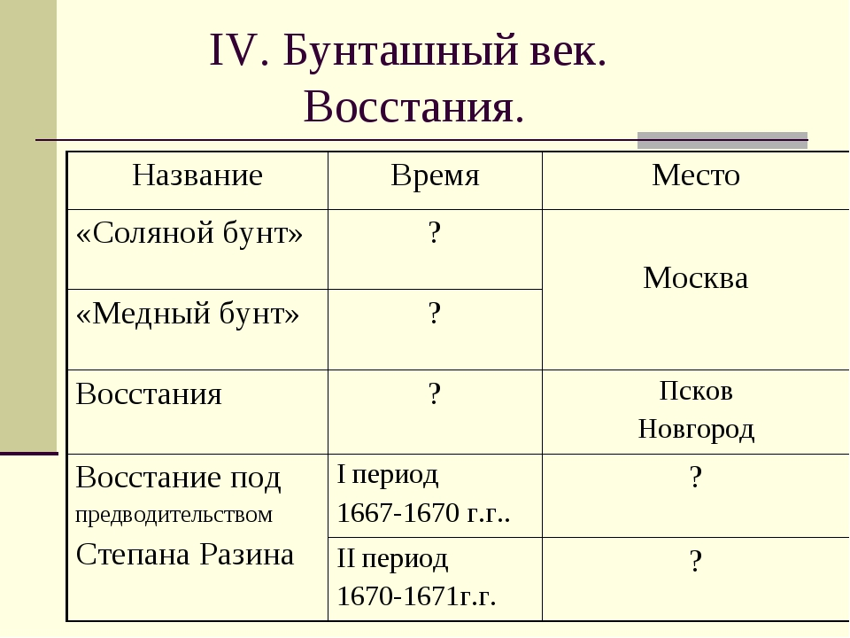 IV. Бунташный век. Восстания. НазваниеВремяМесто «Соляной бунт»? Москва «...