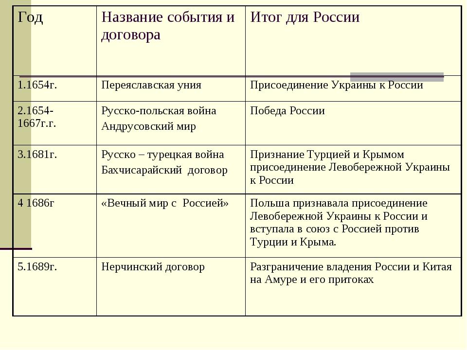 ГодНазвание события и договораИтог для России 1.1654г.Переяславская унияП...
