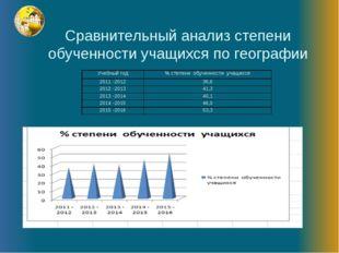 Сравнительный анализ степени обученности учащихся по географии Учебный год%